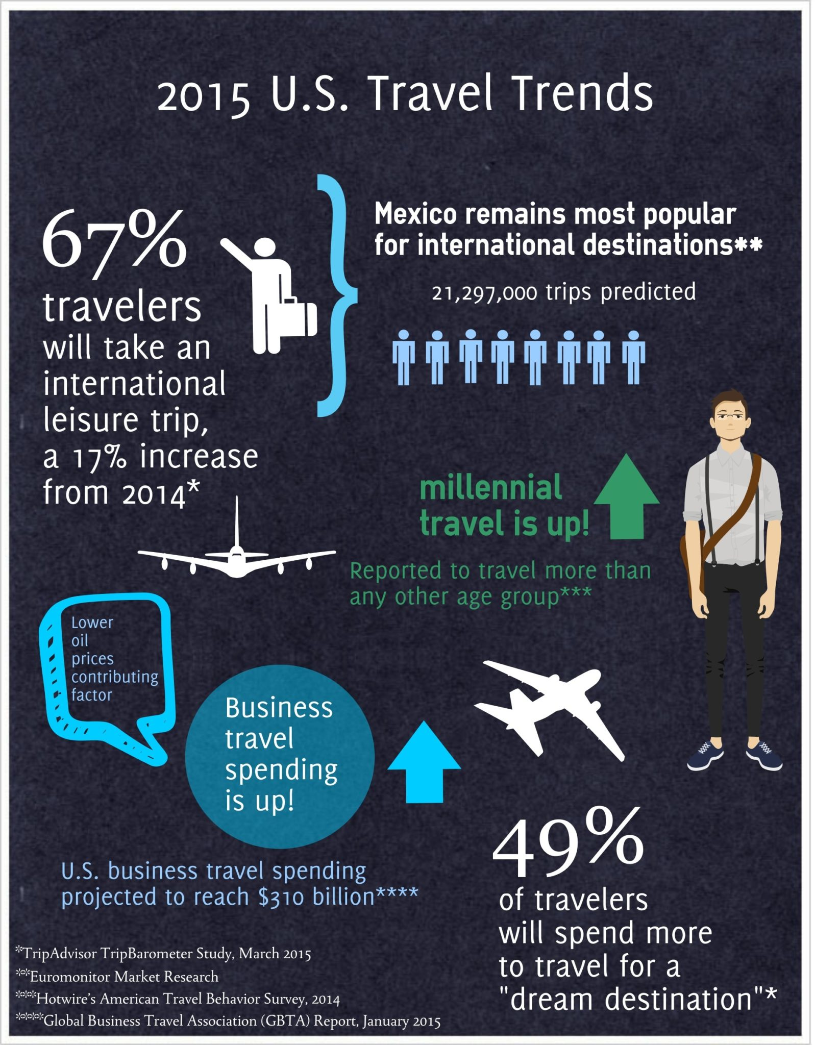 """business travel trends Last month we launched our first ever magazine, """"megatrends defining travel in 2015"""", where we identify the global trends in travel in 2015 and beyond, and focus."""