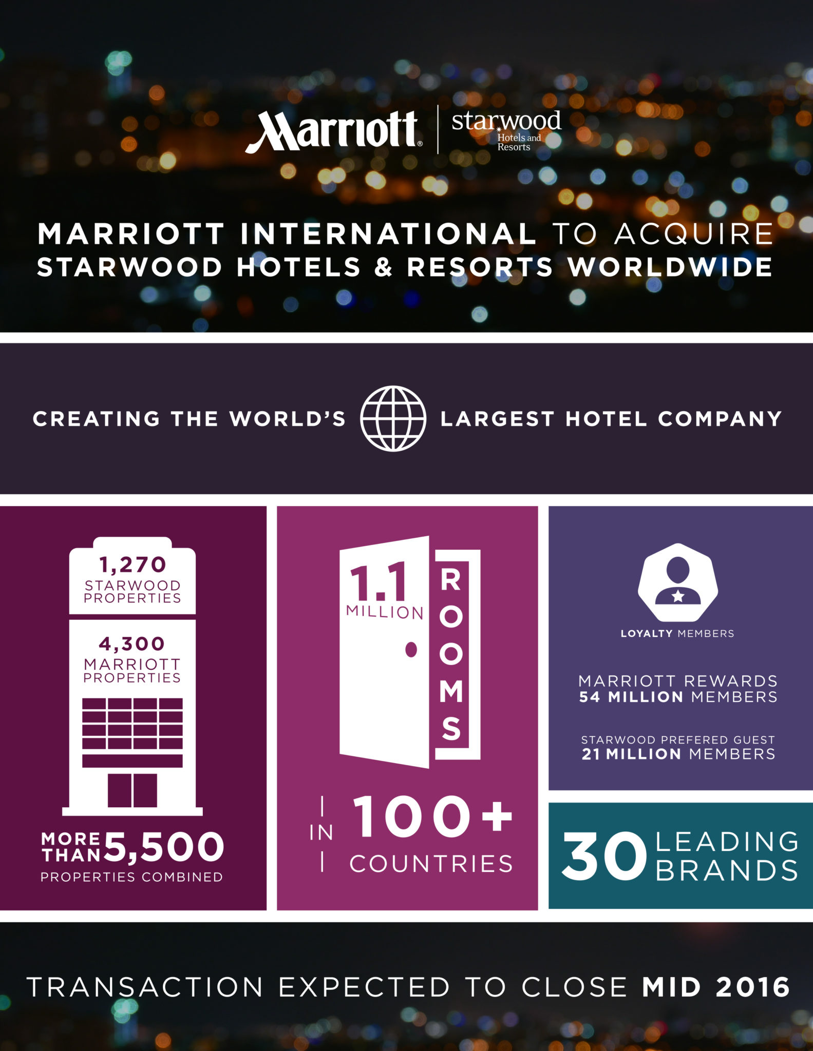 Marriott and Starwood Merger Business Travel Life