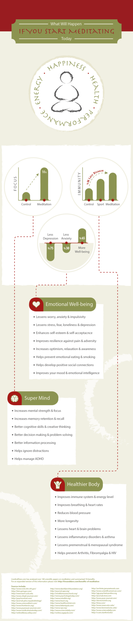 meditation infographic business travel life