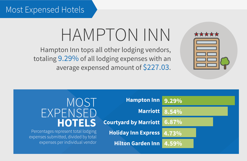 most popular hotel business travel life 2