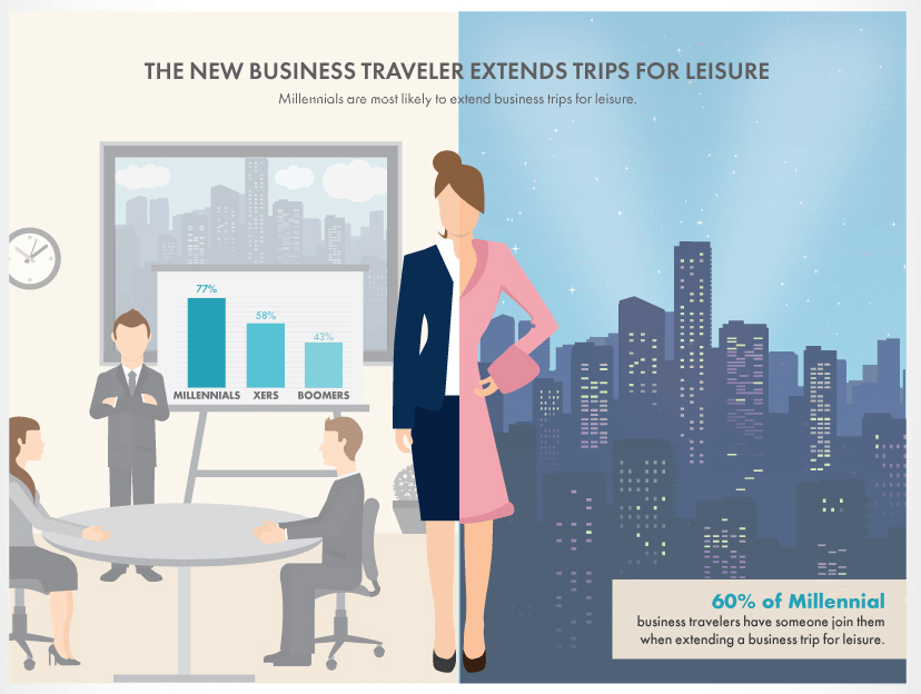 Business travel trends business travel life 6