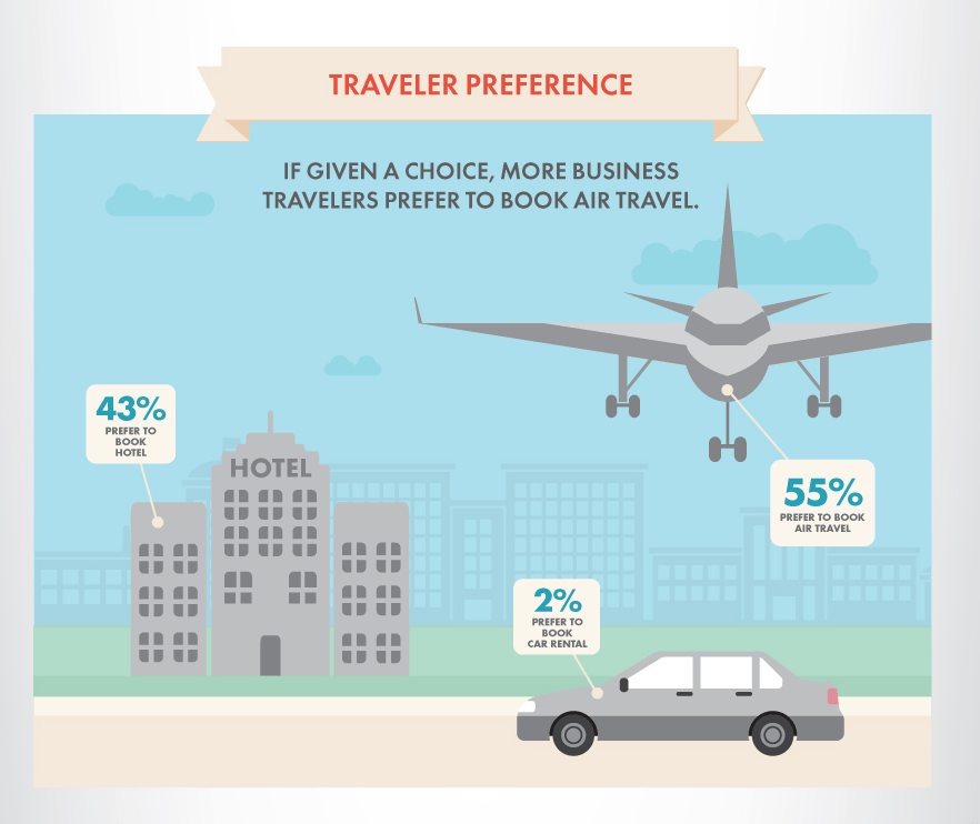 Business travel trends business travel life 7