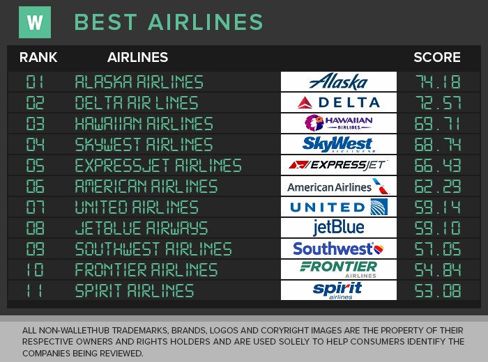 best airline to fly 2018